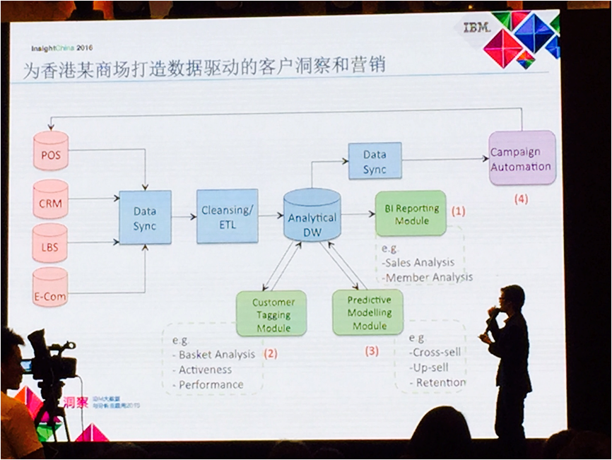 ClusterTech spoke at IBM's Insight Week 2016 - 20160530(2).png