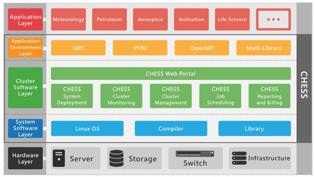 Chess Clustertech Hpc Environment Software Stack V4 0